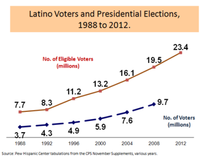 latino-voters-ask-the-expert