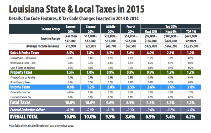 Data from Institute on Taxation & Economic Policy, Jan. 2015